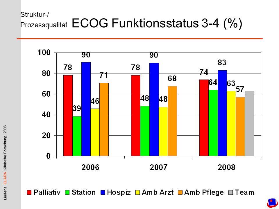 Lindena, CLARA Klinische Forschung, 2008 Struktur-/ Prozessqualität ECOG Funktionsstatus 3-4 (%)