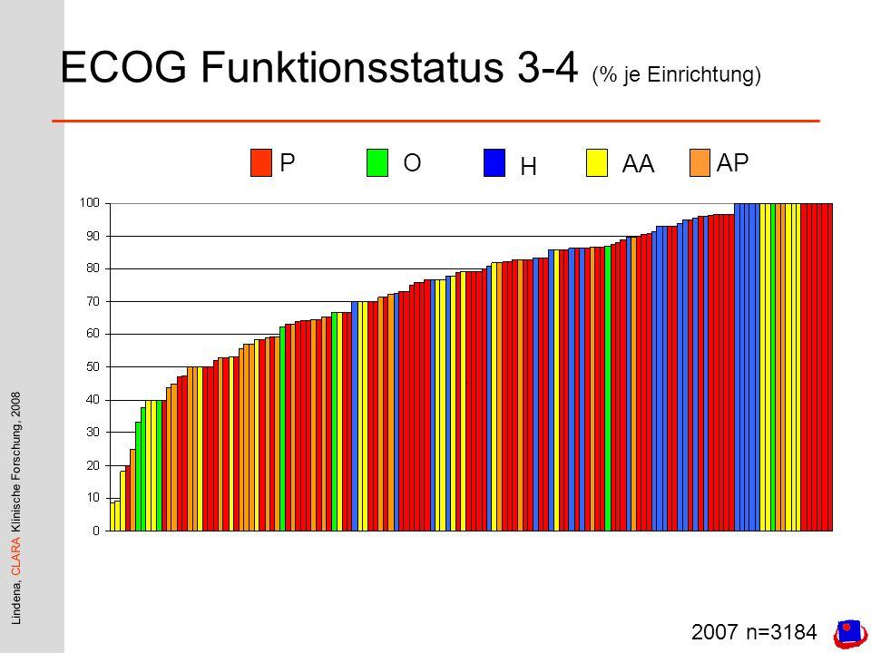 Lindena, CLARA Klinische Forschung, 2008 ECOG Funktionsstatus 3-4 (% je Einrichtung) PO H AA AP 2007 n=3184