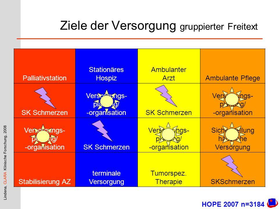 Lindena, CLARA Klinische Forschung, 2008 Ziele der Versorgung gruppierter Freitext Palliativstation Stationäres Hospiz Ambulanter ArztAmbulante Pflege