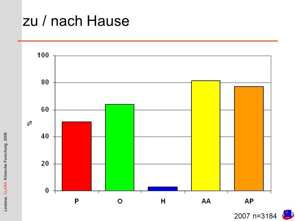 Lindena, CLARA Klinische Forschung, 2008 zu / nach Hause 2007 n=3184