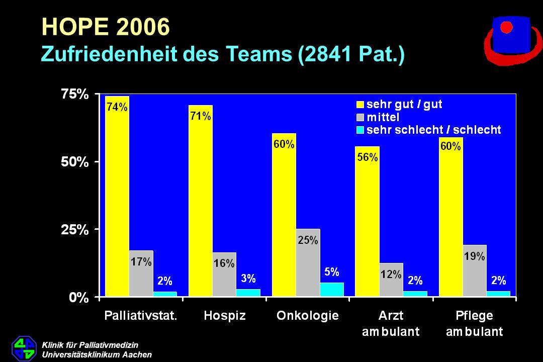 Klinik für Palliativmedizin Universitätsklinikum Aachen HOPE 2006 Zufriedenheit des Teams (2841 Pat.)