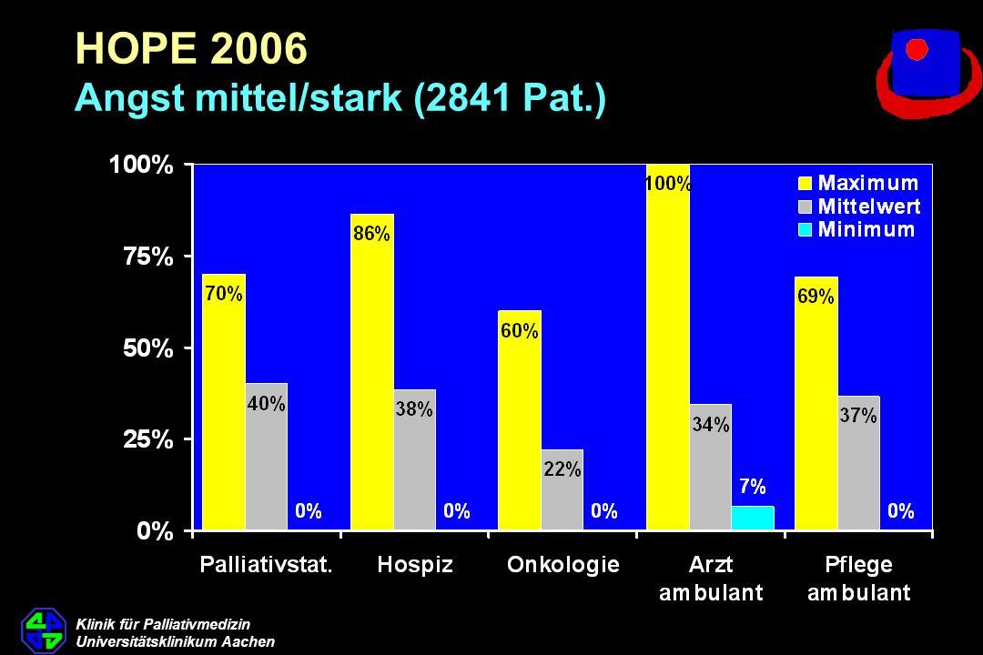 Klinik für Palliativmedizin Universitätsklinikum Aachen HOPE 2006 Angst mittel/stark (2841 Pat.)