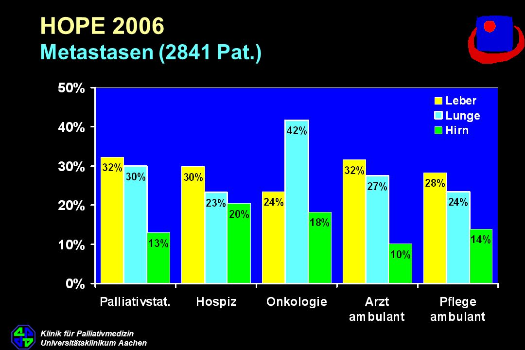 Klinik für Palliativmedizin Universitätsklinikum Aachen HOPE 2006 Metastasen (2841 Pat.)