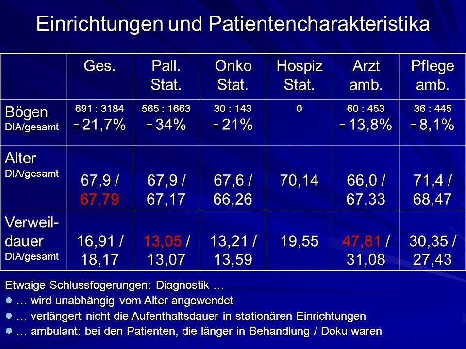 Einrichtungen und Patientencharakteristika Ges.Pall.