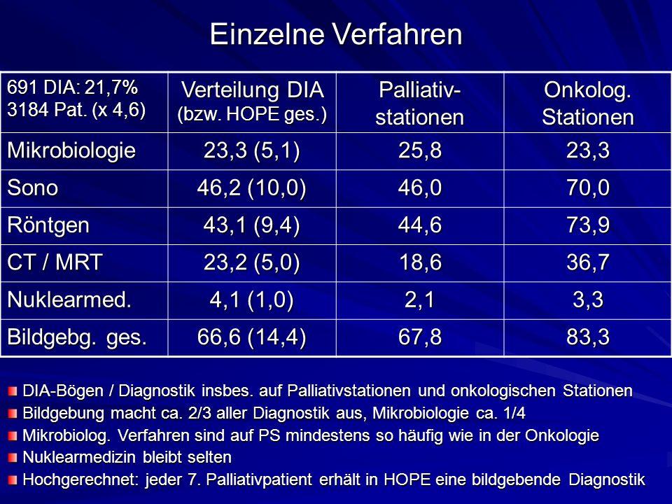 691 DIA: 21,7% 3184 Pat. (x 4,6) Verteilung DIA (bzw.