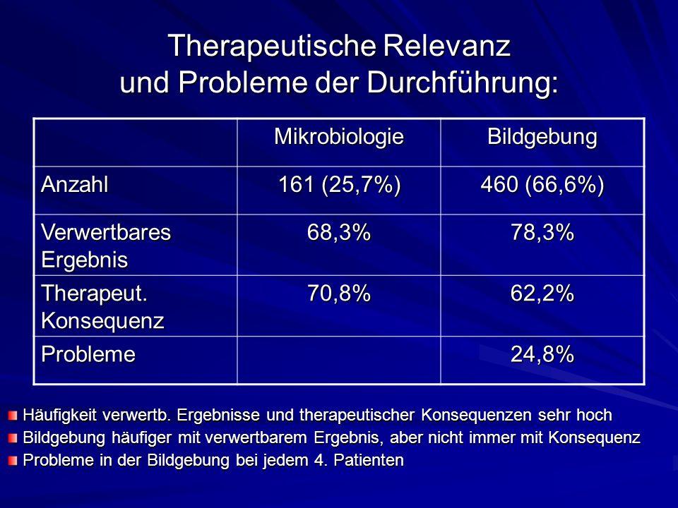 Therapeutische Relevanz und Probleme der Durchführung: MikrobiologieBildgebung Anzahl 161 (25,7%) 460 (66,6%) Verwertbares Ergebnis 68,3%78,3% Therapeut.