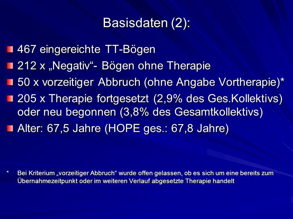 Basisdaten (2): 467 eingereichte TT-Bögen 212 x Negativ- Bögen ohne Therapie 50 x vorzeitiger Abbruch (ohne Angabe Vortherapie)* 205 x Therapie fortgesetzt (2,9% des Ges.Kollektivs) oder neu begonnen (3,8% des Gesamtkollektivs) Alter: 67,5 Jahre (HOPE ges.: 67,8 Jahre) * Bei Kriterium vorzeitiger Abbruch wurde offen gelassen, ob es sich um eine bereits zum Übernahmezeitpunkt oder im weiteren Verlauf abgesetzte Therapie handelt