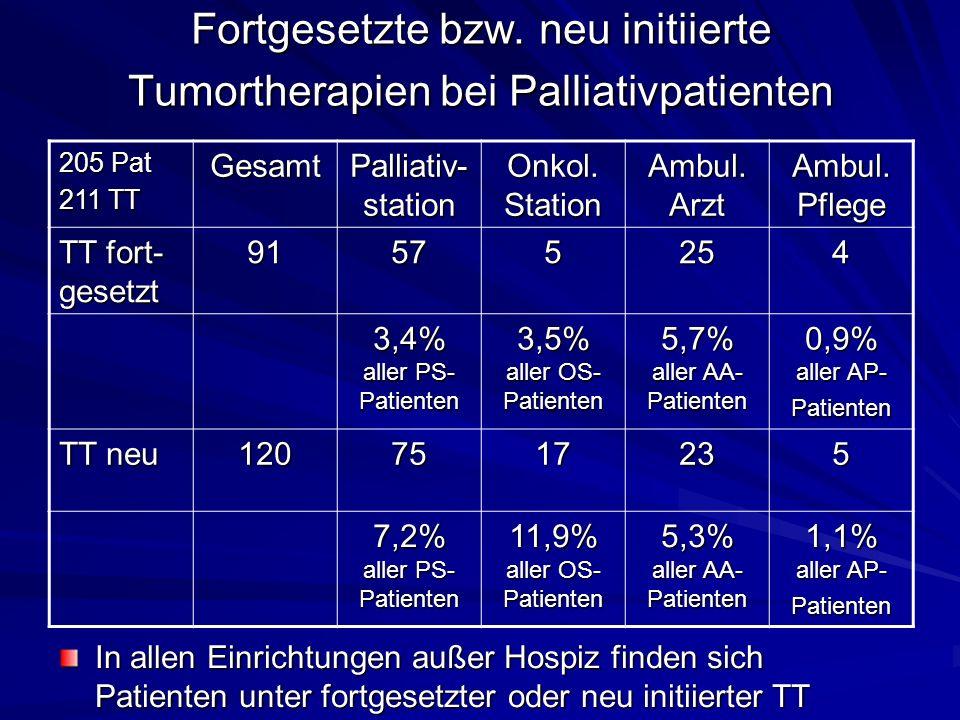 Indikationen zur Tumortherapie bei Palliativpatienten: Alle Einrichtungen PalliativstationOnkologie Tumorgrößen- reduktion 95428 37,3%24,0%38,1% Symptom- kontrolle 79676 31,0%38,8%28,6% Beides52426 20,4%24,0%28,6% Weder - noch 29241 11,4%13,7%4,8%