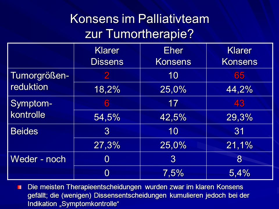 Konsens im Palliativteam zur Tumortherapie.