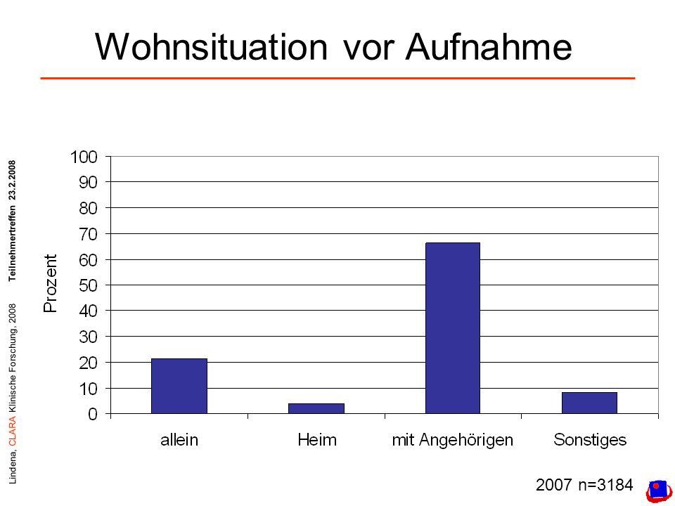 Lindena, CLARA Klinische Forschung, 2008Teilnehmertreffen 23.2.2008 Wohnsituation vor Aufnahme 2007 n=3184