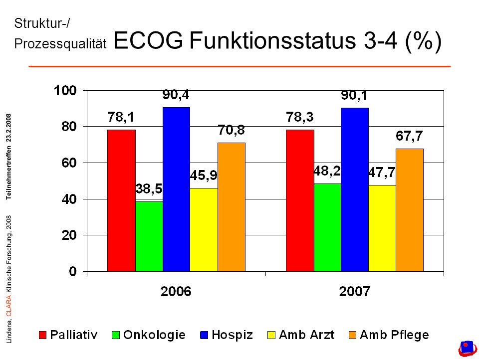 Lindena, CLARA Klinische Forschung, 2008Teilnehmertreffen 23.2.2008 Struktur-/ Prozessqualität ECOG Funktionsstatus 3-4 (%)