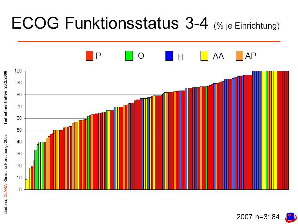 Lindena, CLARA Klinische Forschung, 2008Teilnehmertreffen 23.2.2008 ECOG Funktionsstatus 3-4 (% je Einrichtung) PO H AA AP 2007 n=3184