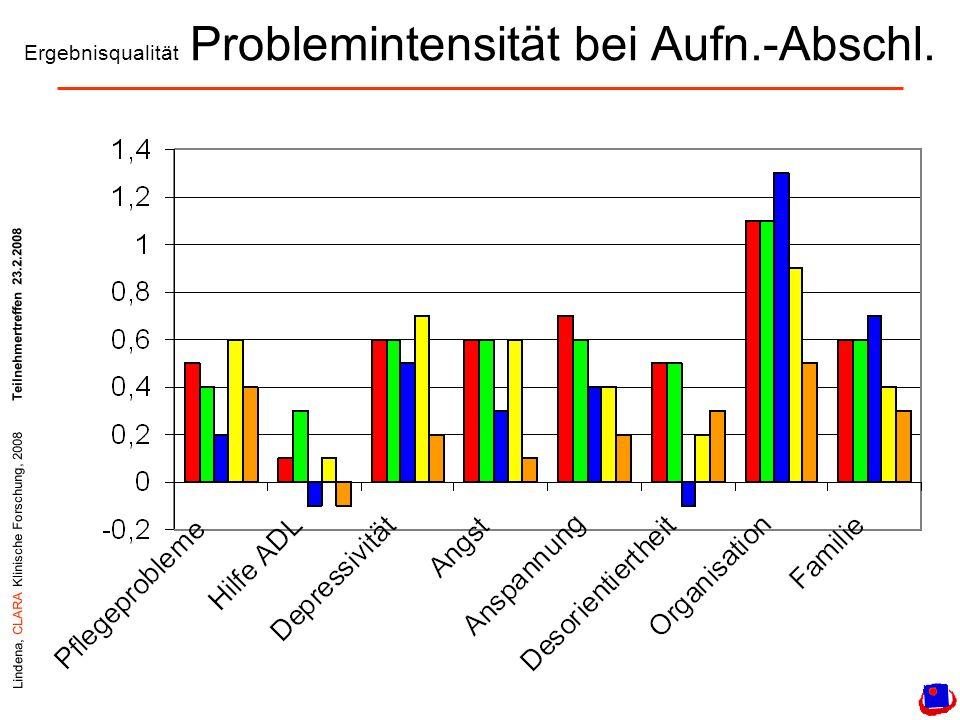Lindena, CLARA Klinische Forschung, 2008Teilnehmertreffen 23.2.2008 Ergebnisqualität Problemintensität bei Aufn.-Abschl.