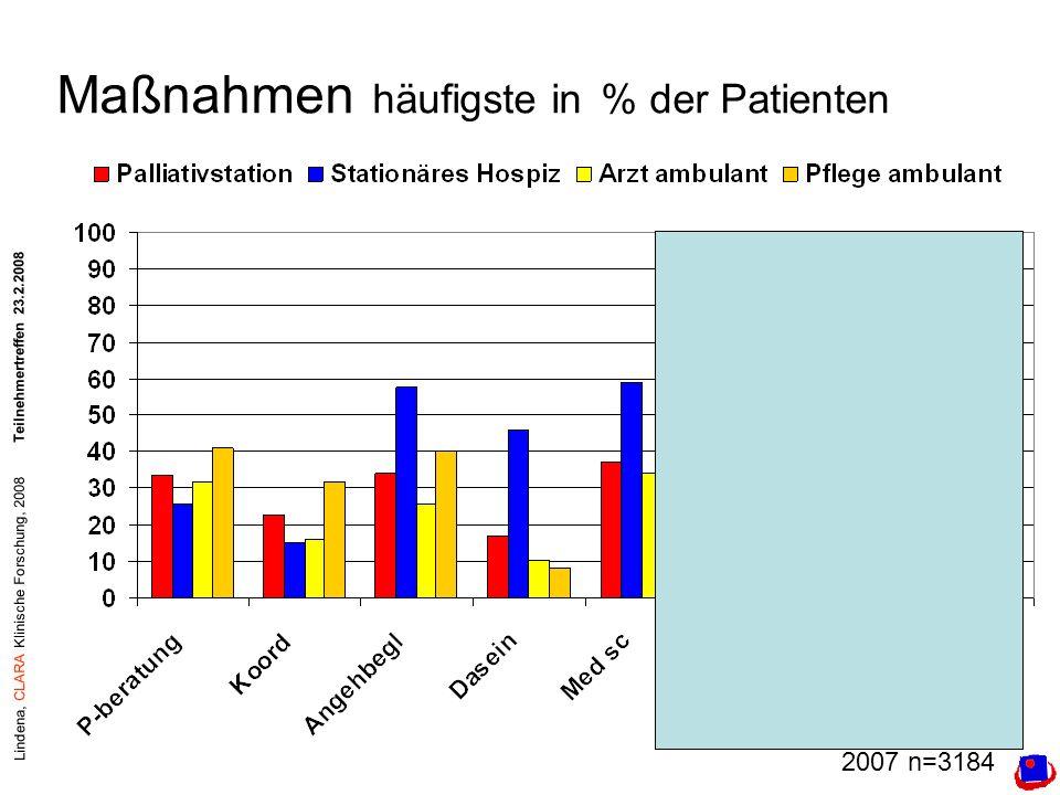 Lindena, CLARA Klinische Forschung, 2008Teilnehmertreffen 23.2.2008 Maßnahmen häufigste in % der Patienten 2007 n=3184