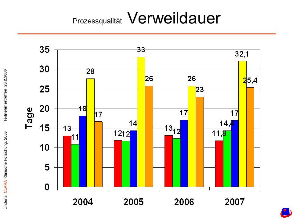 Lindena, CLARA Klinische Forschung, 2008Teilnehmertreffen 23.2.2008 Prozessqualität Verweildauer