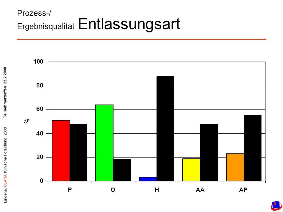 Lindena, CLARA Klinische Forschung, 2008Teilnehmertreffen 23.2.2008 Prozess-/ Ergebnisqualität Entlassungsart