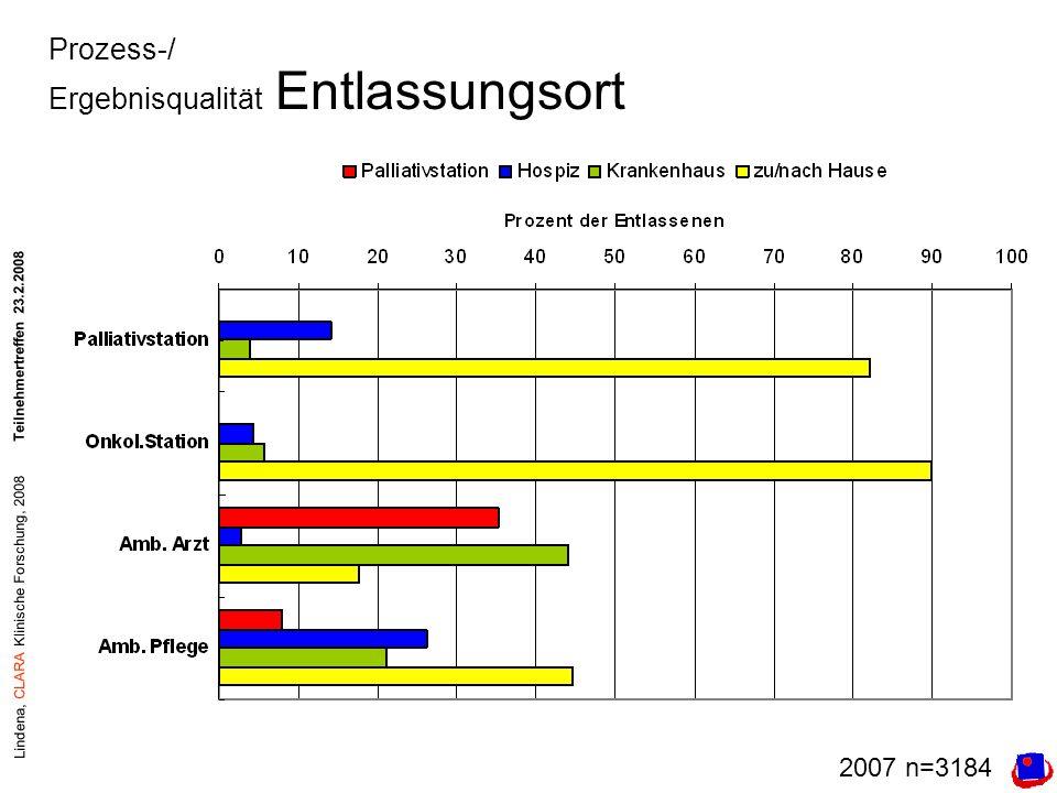 Lindena, CLARA Klinische Forschung, 2008Teilnehmertreffen 23.2.2008 Prozess-/ Ergebnisqualität Entlassungsort 2007 n=3184