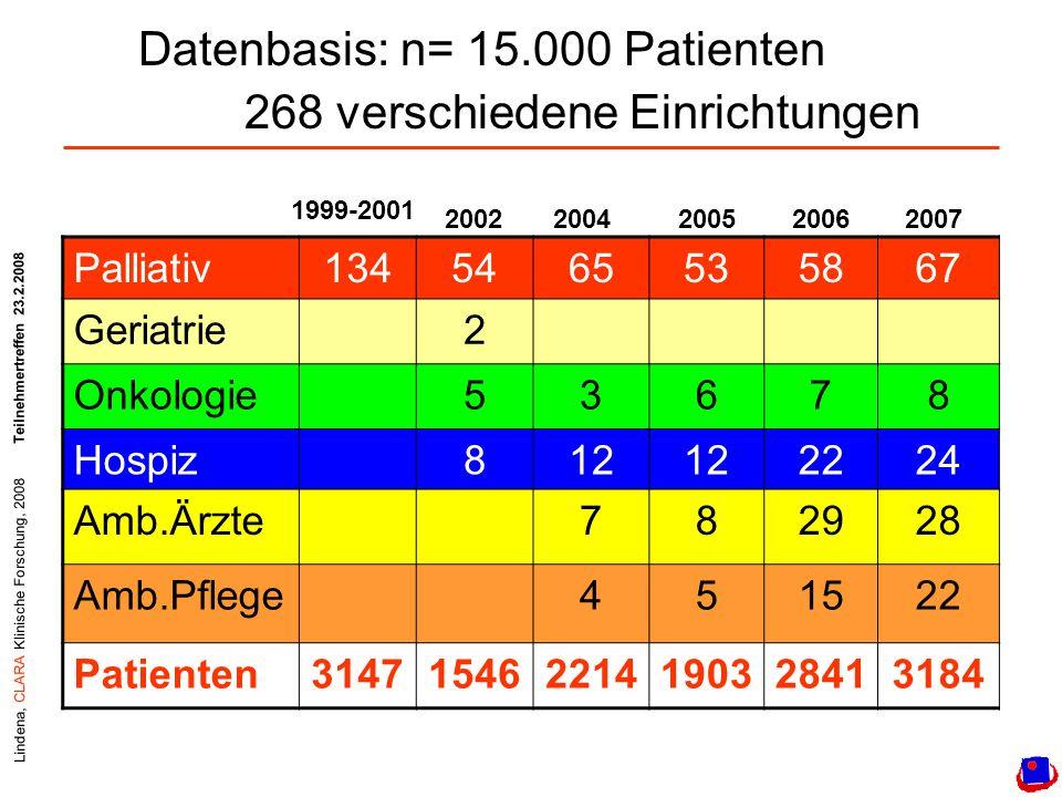 Lindena, CLARA Klinische Forschung, 2008Teilnehmertreffen 23.2.2008 Datenbasis: n= 15.000 Patienten 268 verschiedene Einrichtungen Palliativ1345465535867 Geriatrie2 Onkologie53678 Hospiz812 2224 Amb.Ärzte782928 Amb.Pflege451522 Patienten314715462214190328413184 1999-2001 20042006200520022007