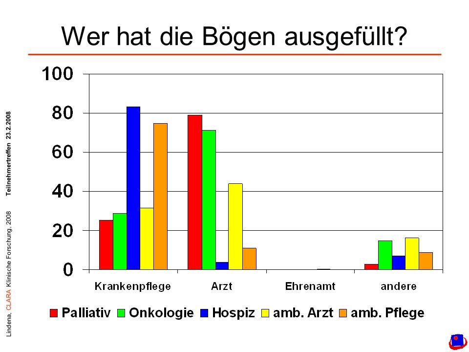 Lindena, CLARA Klinische Forschung, 2008Teilnehmertreffen 23.2.2008 Wer hat die Bögen ausgefüllt?