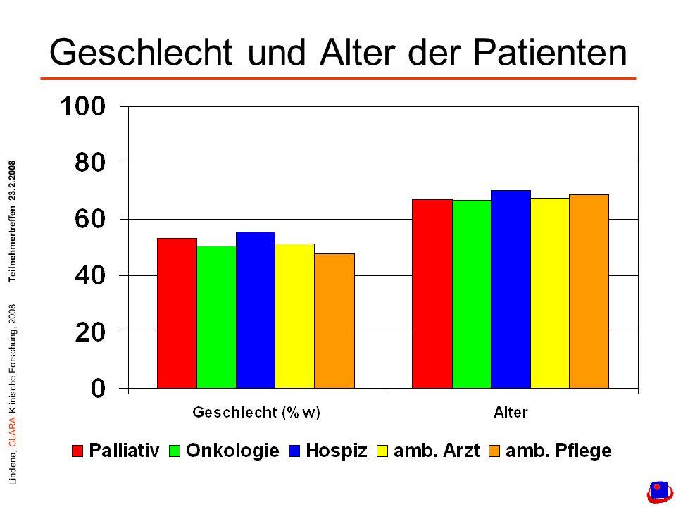 Lindena, CLARA Klinische Forschung, 2008Teilnehmertreffen 23.2.2008 Geschlecht und Alter der Patienten