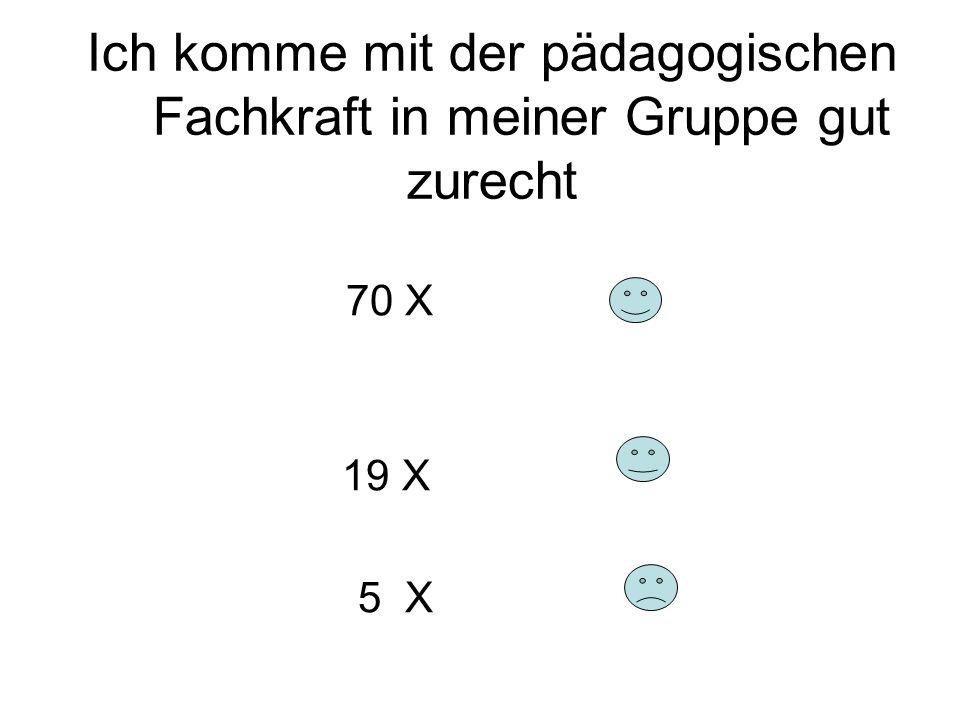 Ich komme mit der pädagogischen Fachkraft in meiner Gruppe gut zurecht 70 X 19 X 5 X