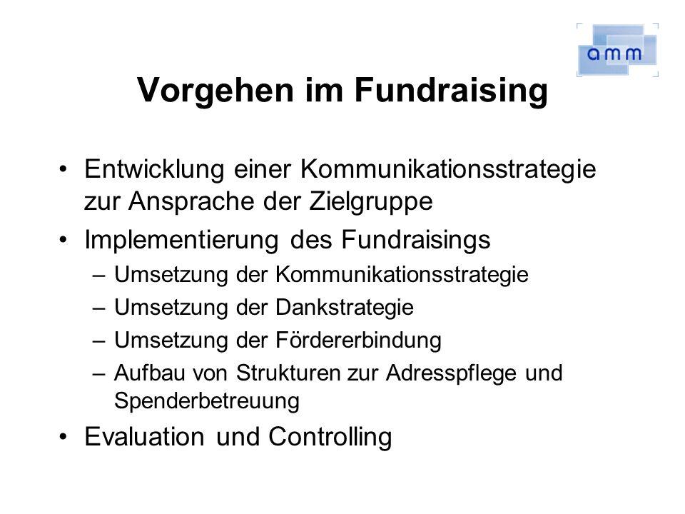 Vorgehen im Fundraising Entwicklung einer Kommunikationsstrategie zur Ansprache der Zielgruppe Implementierung des Fundraisings –Umsetzung der Kommuni