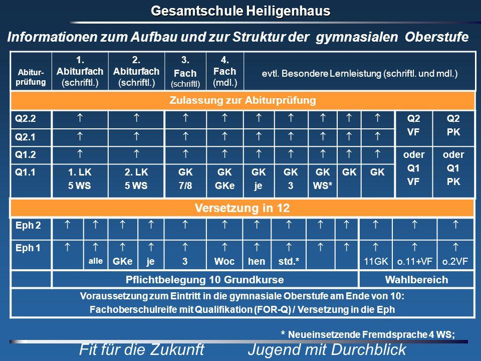 Gesamtschule Heiligenhaus Fit für die Zukunft Jugend mit Durchblick Versetzung in 12 Eph 2 Eph 1 alle GKe je 3 Woc hen std.* 11GK o.11+VF o.2VF Pflich