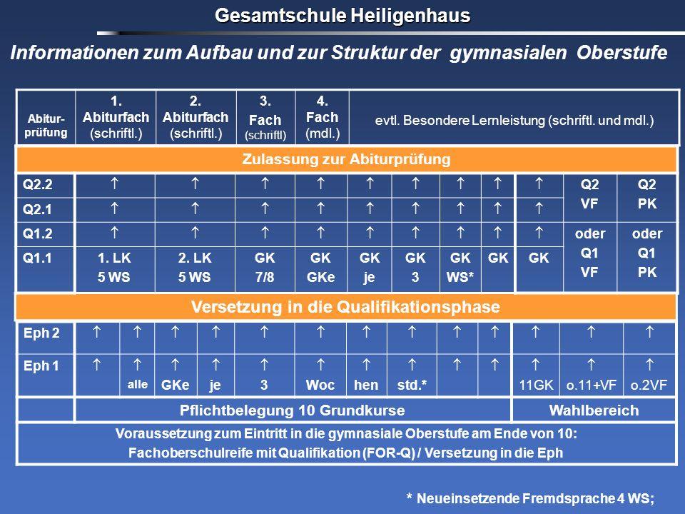 Gesamtschule Heiligenhaus Versetzung in die Qualifikationsphase Eph 2 Eph 1 alle GKe je 3 Woc hen std.* 11GK o.11+VF o.2VF Pflichtbelegung 10 Grundkur