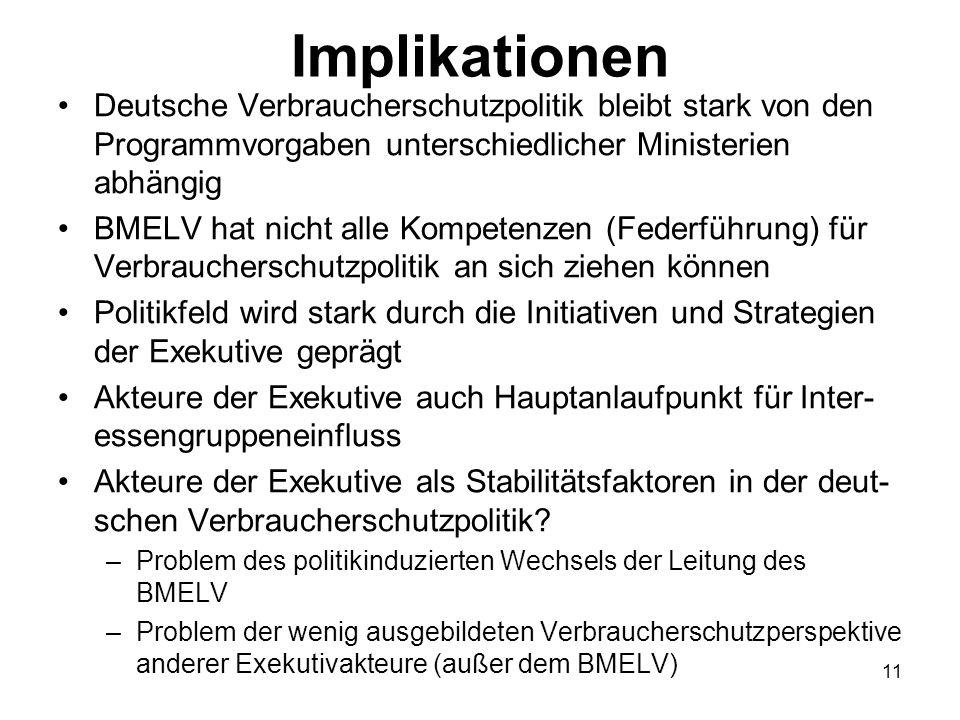 Implikationen Deutsche Verbraucherschutzpolitik bleibt stark von den Programmvorgaben unterschiedlicher Ministerien abhängig BMELV hat nicht alle Komp