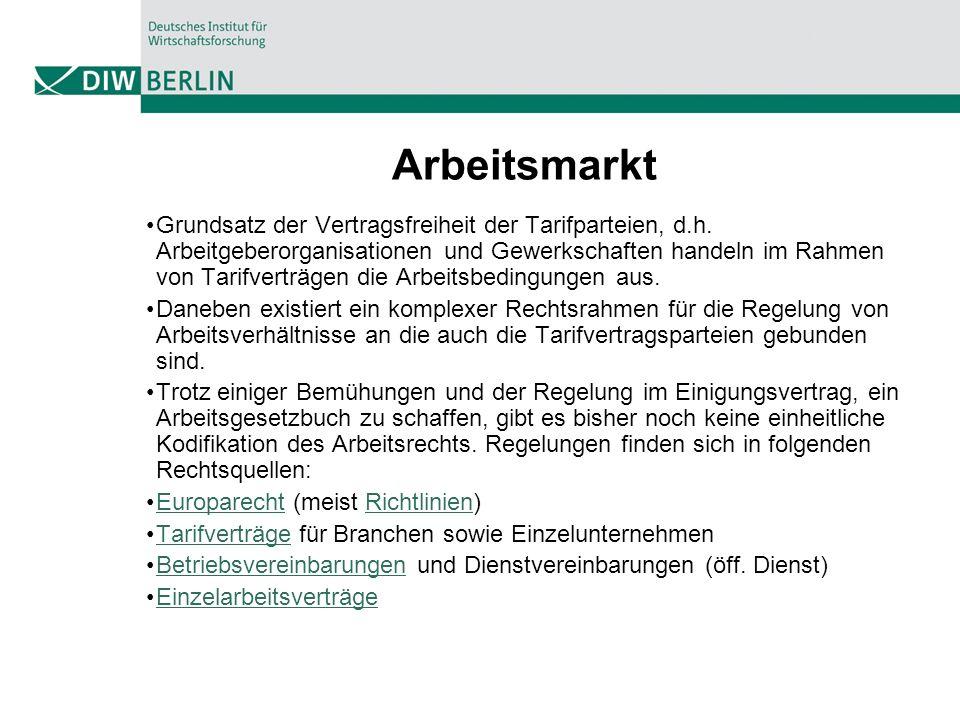 Arbeitsmarkt Grundsatz der Vertragsfreiheit der Tarifparteien, d.h. Arbeitgeberorganisationen und Gewerkschaften handeln im Rahmen von Tarifverträgen