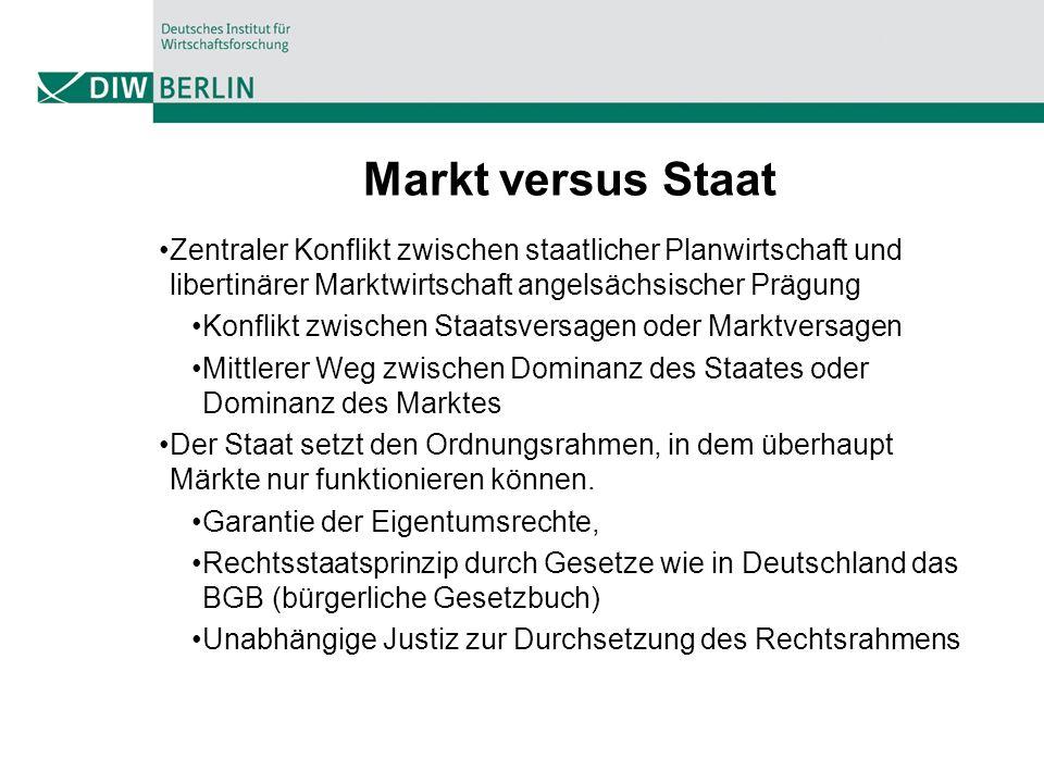 Markt versus Staat Zentraler Konflikt zwischen staatlicher Planwirtschaft und libertinärer Marktwirtschaft angelsächsischer Prägung Konflikt zwischen