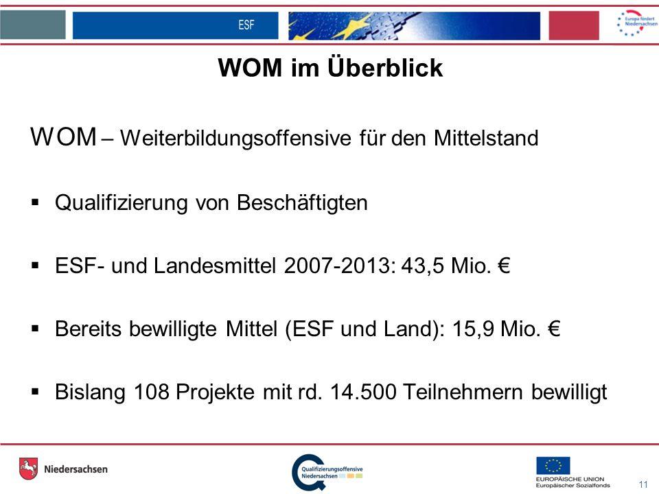 11 WOM im Überblick WOM – Weiterbildungsoffensive für den Mittelstand Qualifizierung von Beschäftigten ESF- und Landesmittel 2007-2013: 43,5 Mio.