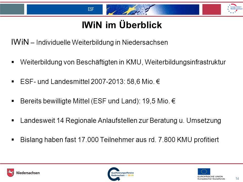 14 IWiN im Überblick IWiN – Individuelle Weiterbildung in Niedersachsen Weiterbildung von Beschäftigten in KMU, Weiterbildungsinfrastruktur ESF- und Landesmittel 2007-2013: 58,6 Mio.