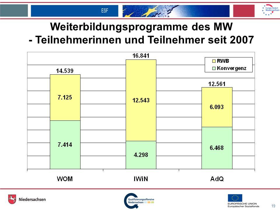 19 Weiterbildungsprogramme des MW - Teilnehmerinnen und Teilnehmer seit 2007