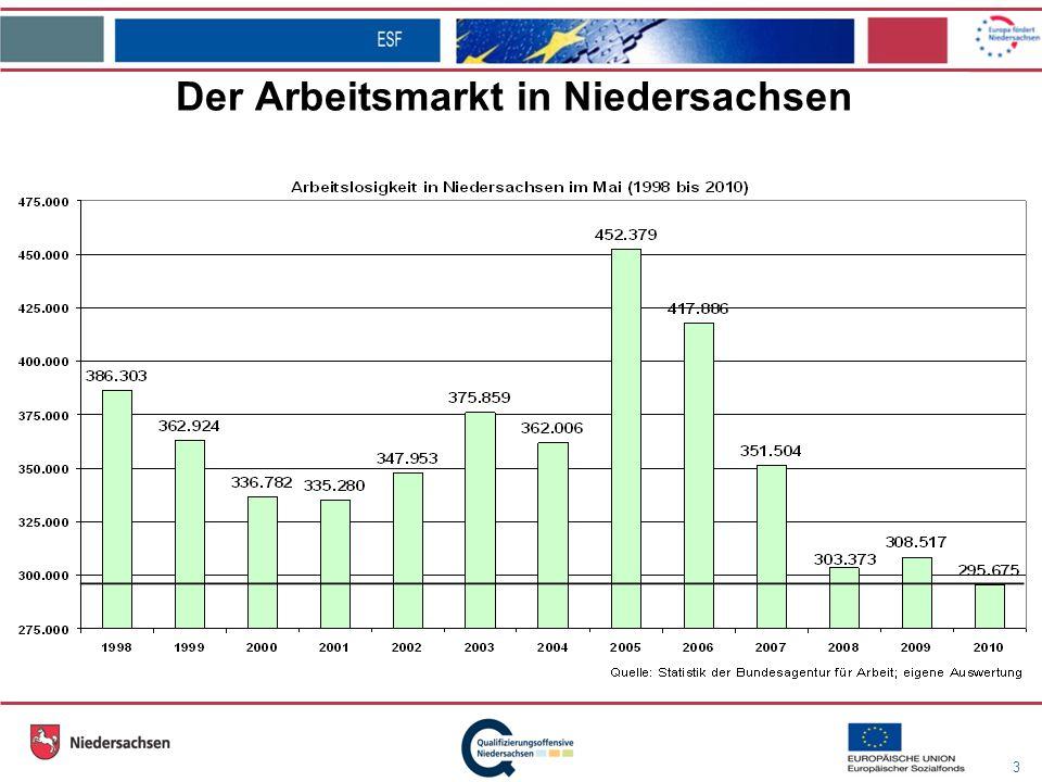 3 Der Arbeitsmarkt in Niedersachsen