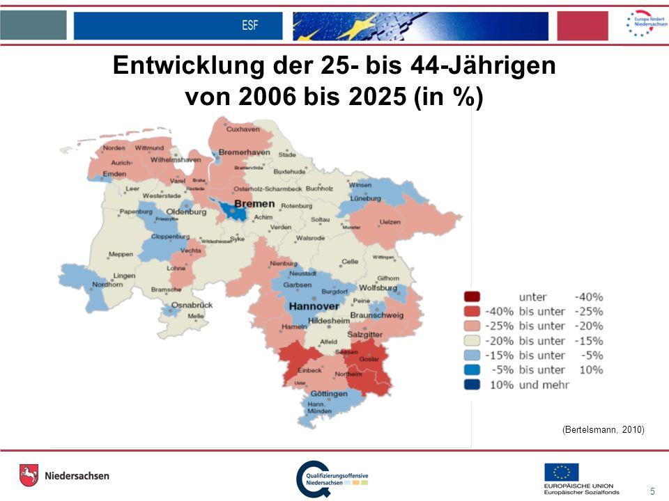 5 (Bertelsmann, 2010) Entwicklung der 25- bis 44-Jährigen von 2006 bis 2025 (in %)