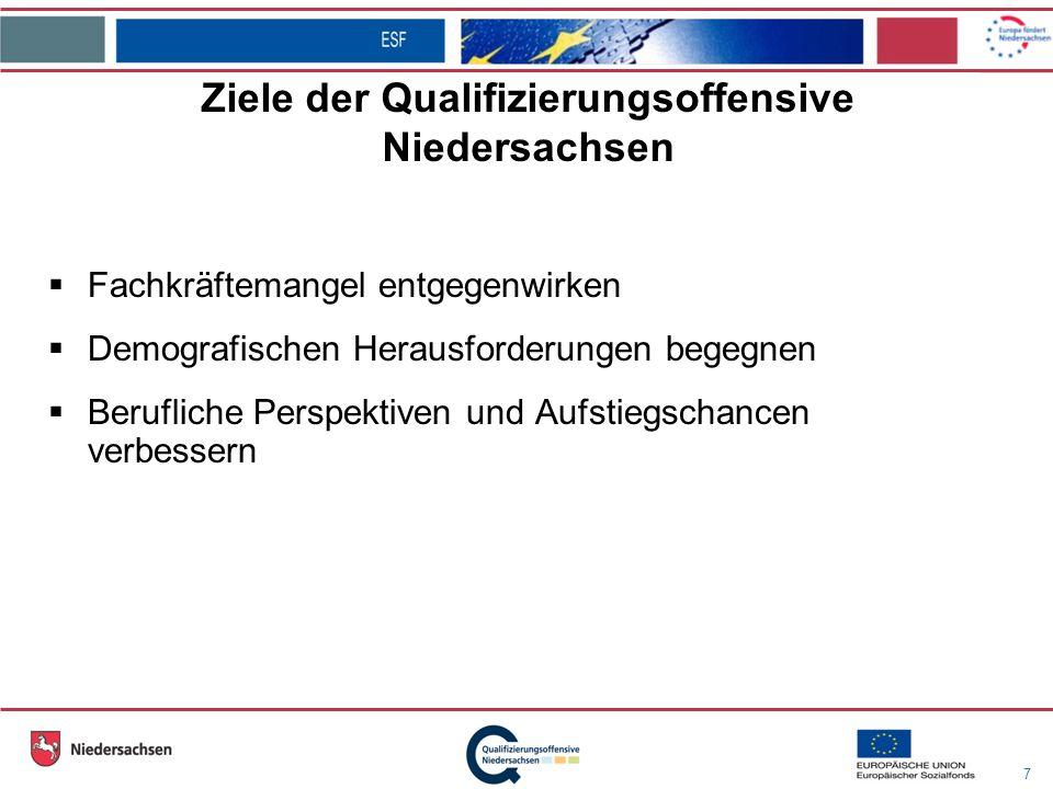 7 Ziele der Qualifizierungsoffensive Niedersachsen Fachkräftemangel entgegenwirken Demografischen Herausforderungen begegnen Berufliche Perspektiven und Aufstiegschancen verbessern