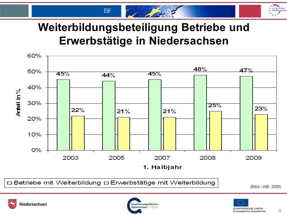9 (Bibb / IAB, 2009) Weiterbildungsbeteiligung Betriebe und Erwerbstätige in Niedersachsen