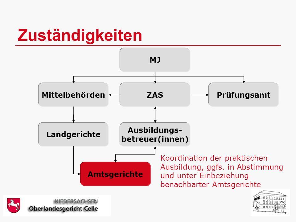 Zuständigkeiten MJ MittelbehördenZASPrüfungsamt Ausbildungs- betreuer(innen) Landgerichte Amtsgerichte Koordination der praktischen Ausbildung, ggfs.