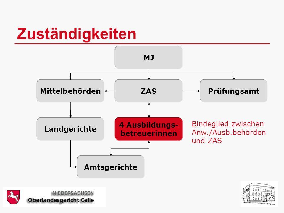 Zuständigkeiten MJ MittelbehördenZASPrüfungsamt 4 Ausbildungs- betreuerinnen Landgerichte Amtsgerichte Bindeglied zwischen Anw./Ausb.behörden und ZAS
