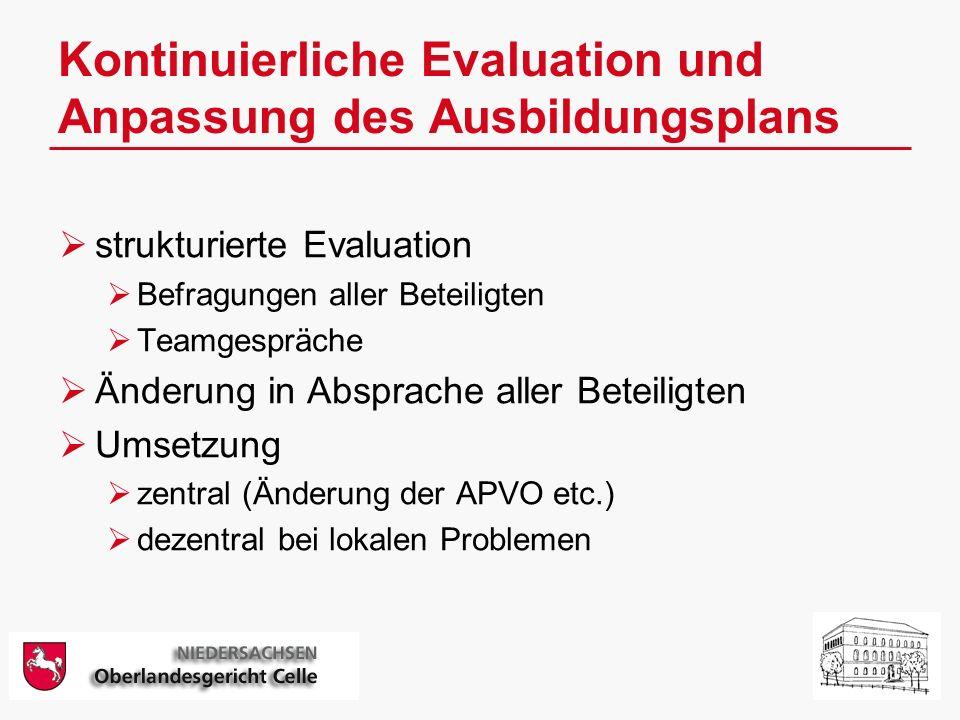 Kontinuierliche Evaluation und Anpassung des Ausbildungsplans strukturierte Evaluation Befragungen aller Beteiligten Teamgespräche Änderung in Absprache aller Beteiligten Umsetzung zentral (Änderung der APVO etc.) dezentral bei lokalen Problemen