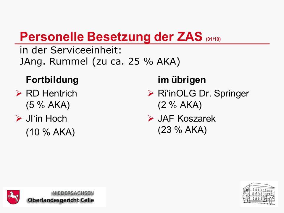 Personelle Besetzung der ZAS (01/10) in der Serviceeinheit: JAng.