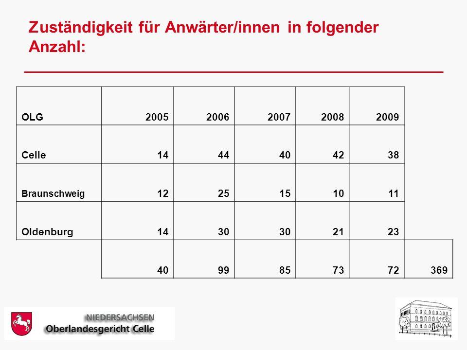 Zuständigkeit für Anwärter/innen in folgender Anzahl: OLG20052006200720082009 Celle1444404238 Braunschweig 1225151011 Oldenburg1430 2123 4099857372369