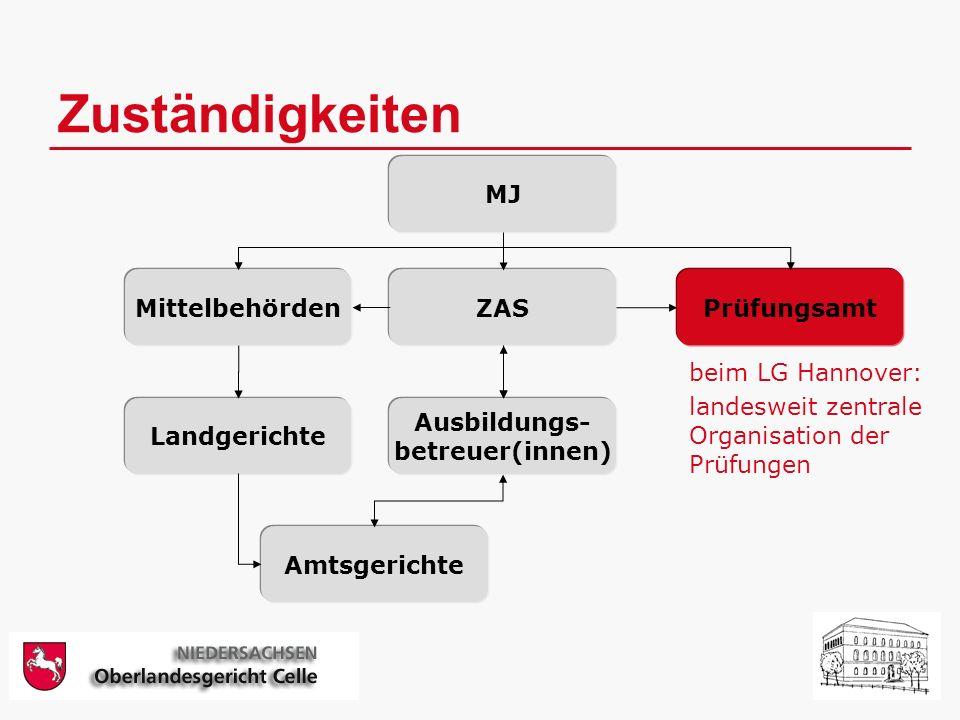 Zuständigkeiten MJ MittelbehördenZASPrüfungsamt Ausbildungs- betreuer(innen) Landgerichte Amtsgerichte beim LG Hannover: landesweit zentrale Organisation der Prüfungen