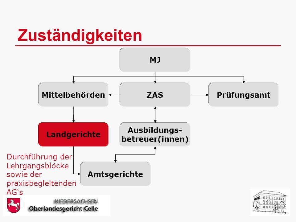 Zuständigkeiten MJ MittelbehördenZASPrüfungsamt Ausbildungs- betreuer(innen) Landgerichte Amtsgerichte Durchführung der Lehrgangsblöcke sowie der praxisbegleitenden AGs