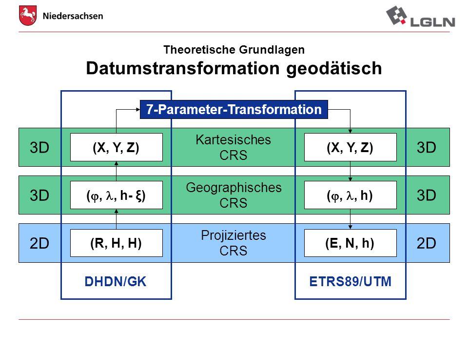 Projiziertes CRS Geographisches CRS Kartesisches CRS Theoretische Grundlagen Datumstransformation geodätisch (R, H, H) (,, h- ξ) (E, N, h) (,, h) 7-Pa
