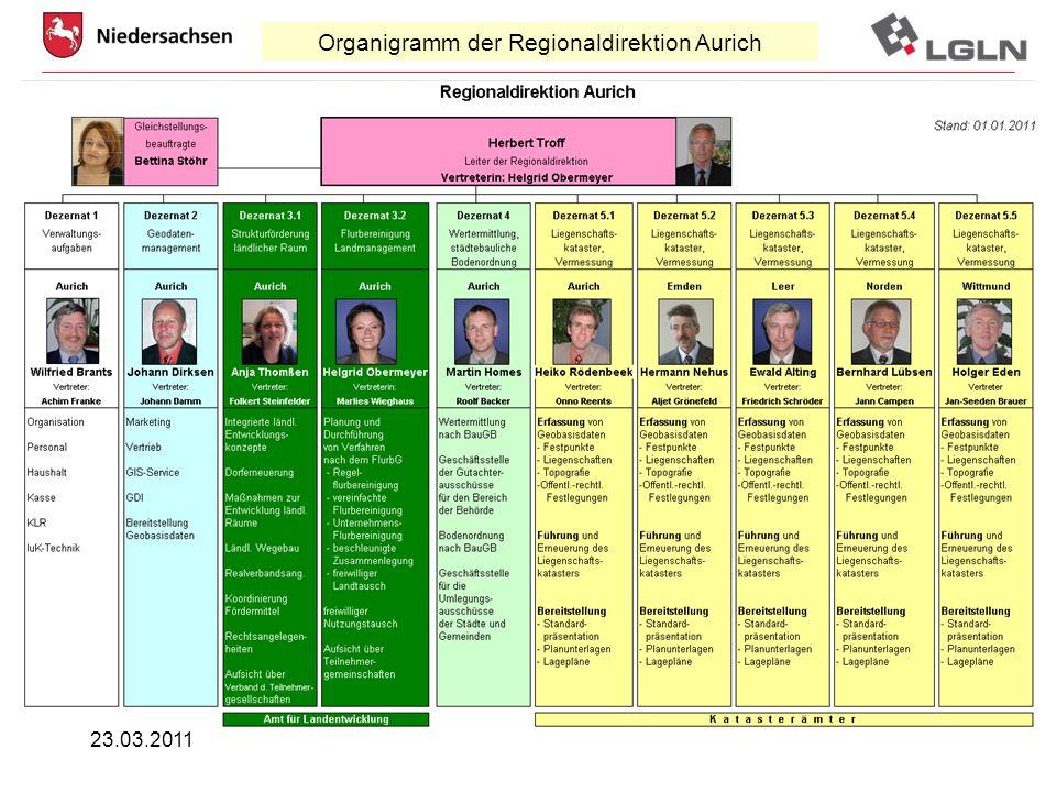 23.03.2011Johann Dirksen Geodatenmanagement Organigramm der Regionaldirektion Aurich