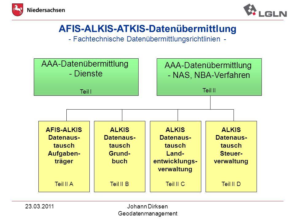 23.03.2011Johann Dirksen Geodatenmanagement AFIS-ALKIS Datenaus- tausch Aufgaben- träger Teil II A AFIS-ALKIS-ATKIS-Datenübermittlung - Fachtechnische