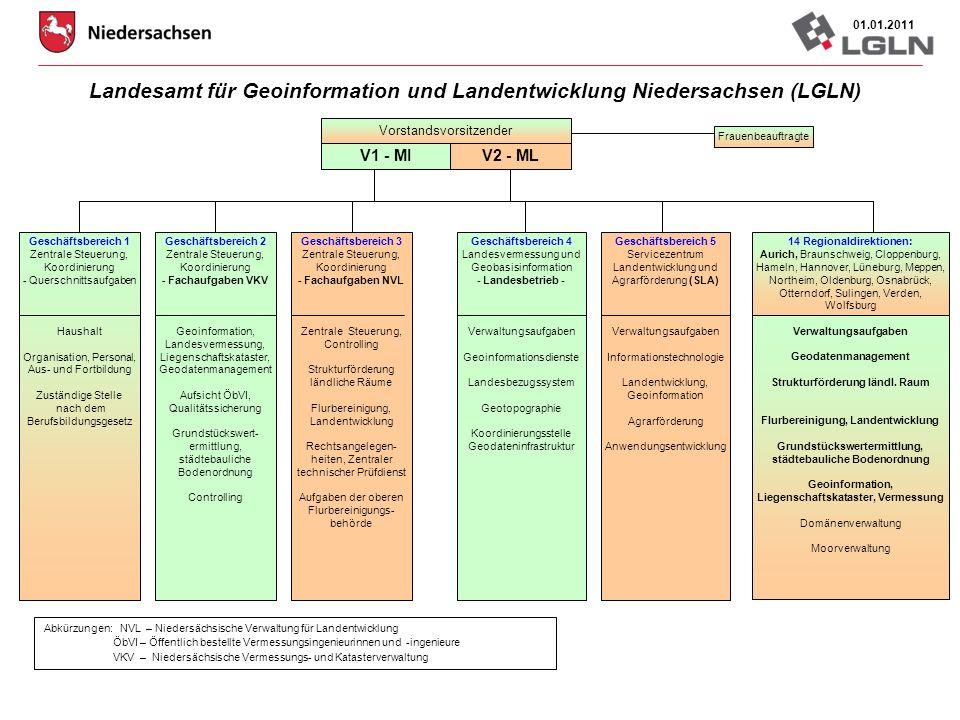 23.03.2011Johann Dirksen Geodatenmanagement Geodienste / Wertschöpfungsketten standardisierte Webdienste (WMS, WFS) verbindliche Applikationsprofile (GDI-DE, GDI-NI) nutzerorientierter, bedarfsweiser Zugriff für Dritte Bereitstellung der Geobasisdaten unter AAA