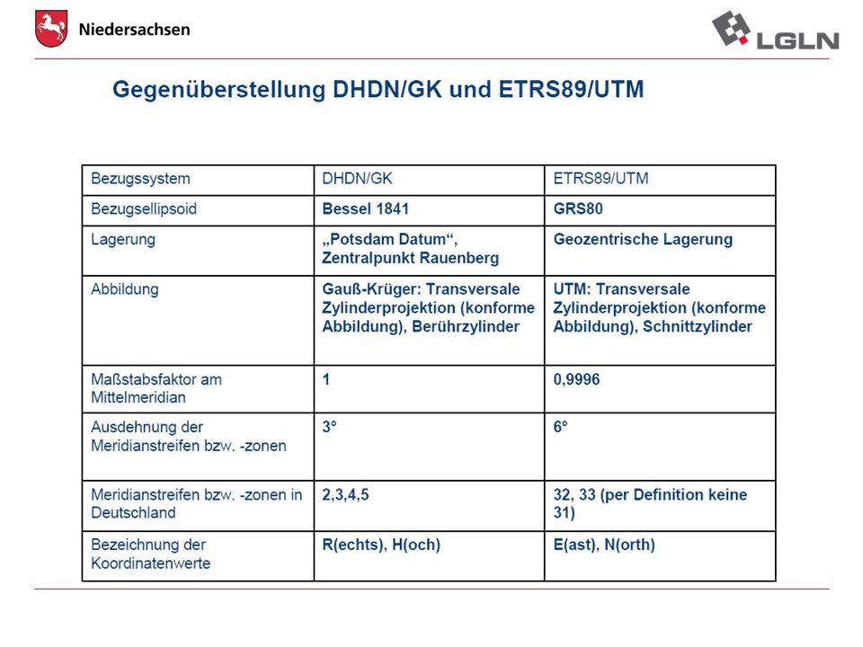 23.03.2011Johann Dirksen Geodatenmanagement ALKIS Niedersachsen Echtmigrationsplanung Legende: Datumsangabe = Migrationsbeginn Bsp.